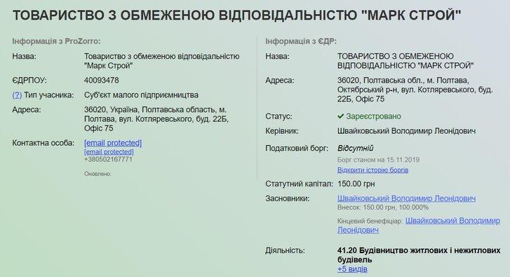 «Найбільш успішні» підрядники Полтавщини та їхні друзі_3