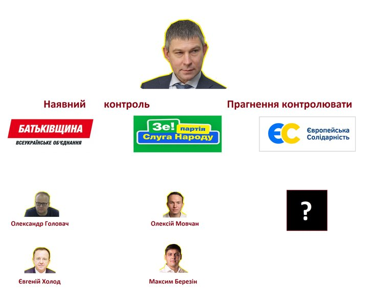 Ексрегіонал із Кременчука хоче взяти «під контроль» Полтавську область_3