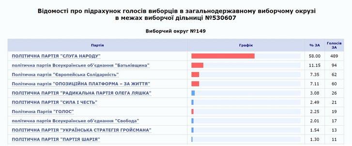 Як учасники акцій протесту у Нових Санжарах голосували на виборах_2