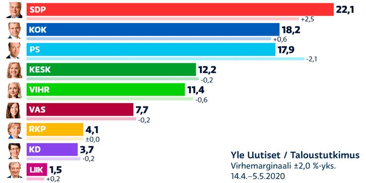Підтримка фінляндських підприємців як запорука популярності чинного уряду країни_1