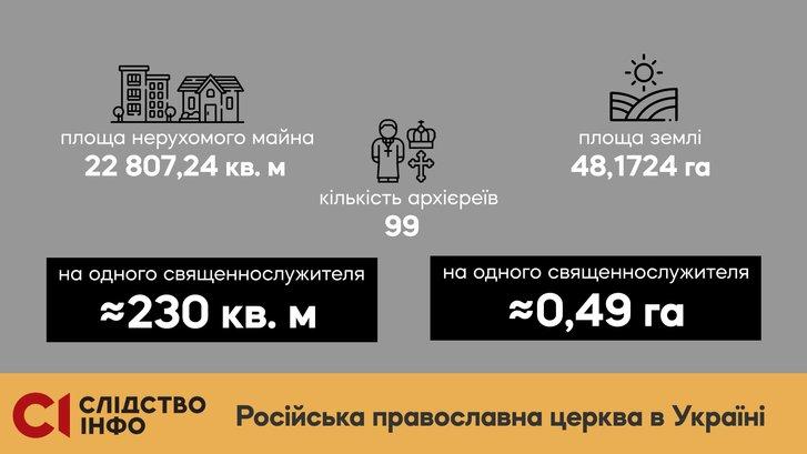 Елітна нерухомість і авта: яке майно виявили у служителів Московського патріархату?_1