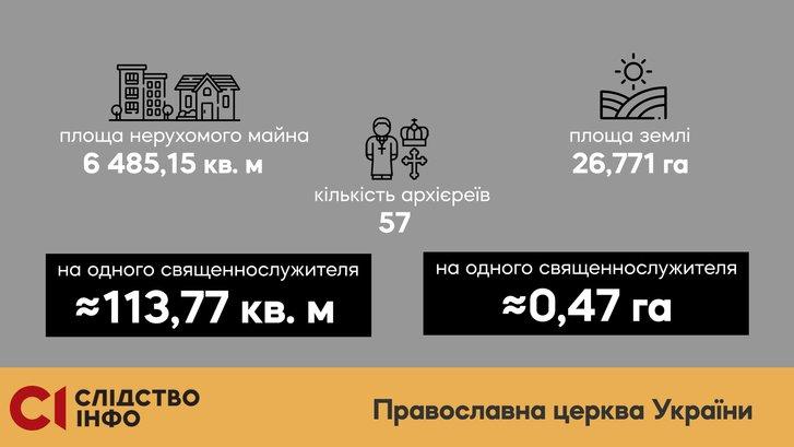 Елітна нерухомість і авта: яке майно виявили у служителів Московського патріархату?_2