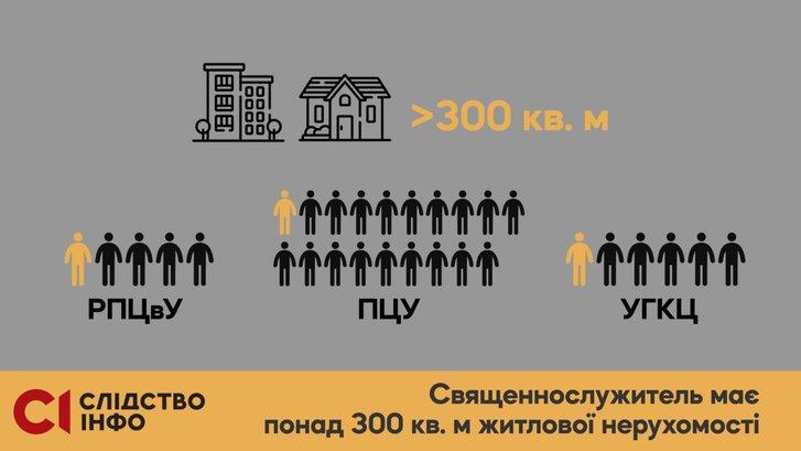 Елітна нерухомість і авта: яке майно виявили у служителів Московського патріархату?_3