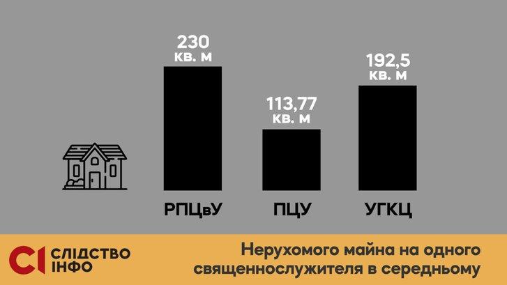 Елітна нерухомість і авта: яке майно виявили у служителів Московського патріархату?_4