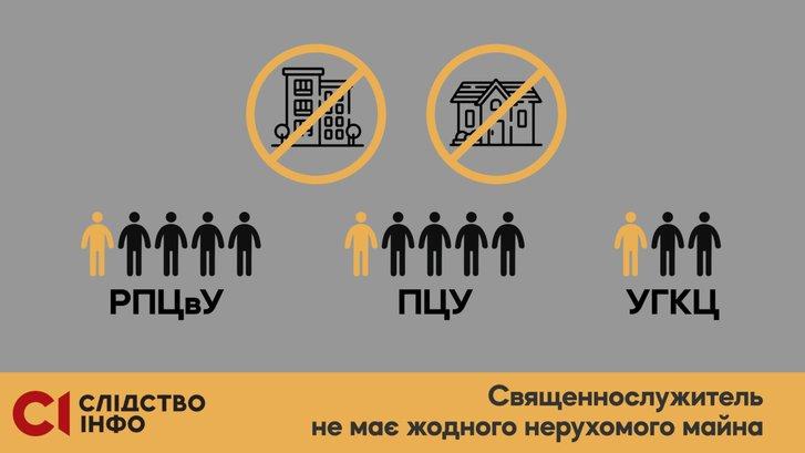 Елітна нерухомість і авта: яке майно виявили у служителів Московського патріархату?_6