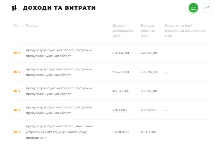 Знайомтеся, полтавці: сумський сусіда-корупціонер Сергій Таранушич_2