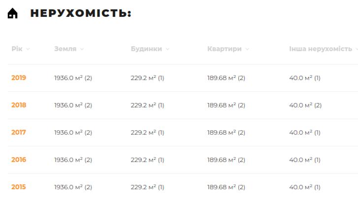 Знайомтеся, полтавці: сумський сусіда-корупціонер Сергій Таранушич_5