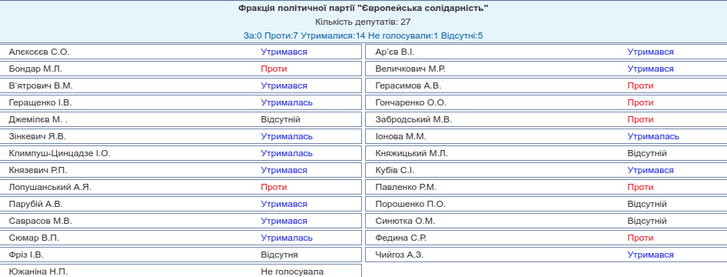Верховна Рада України підтримала проєкт закону