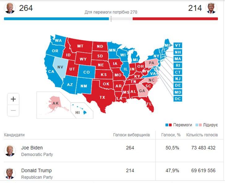 Трамп незадоволений перемогою Пальчевського_2
