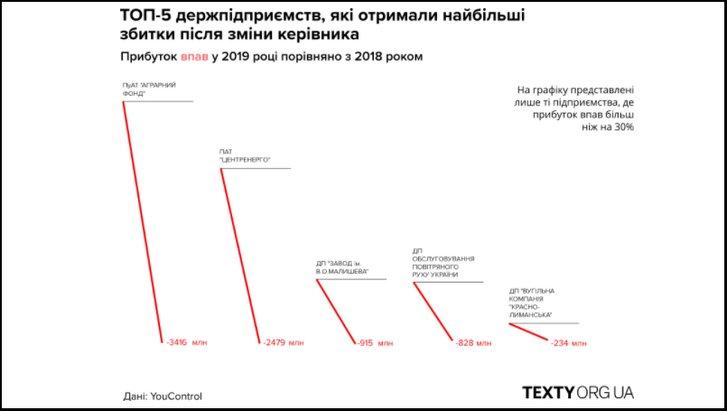 Команда Зеленського завдала мільярдних збитків держкомпаніям_1