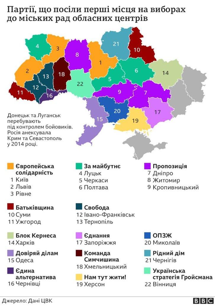 Результат місцевих виборів-2020 — політична фрагментація України_1