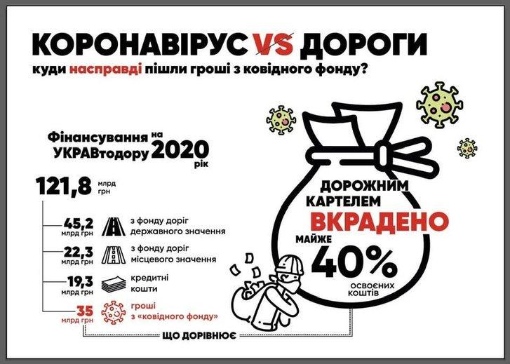 «Нам любые дОроги дорОги», або скільки українцям коштує «Укравтодор»_1