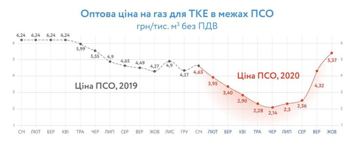 Ціна на газ 2019 / 2020 роки