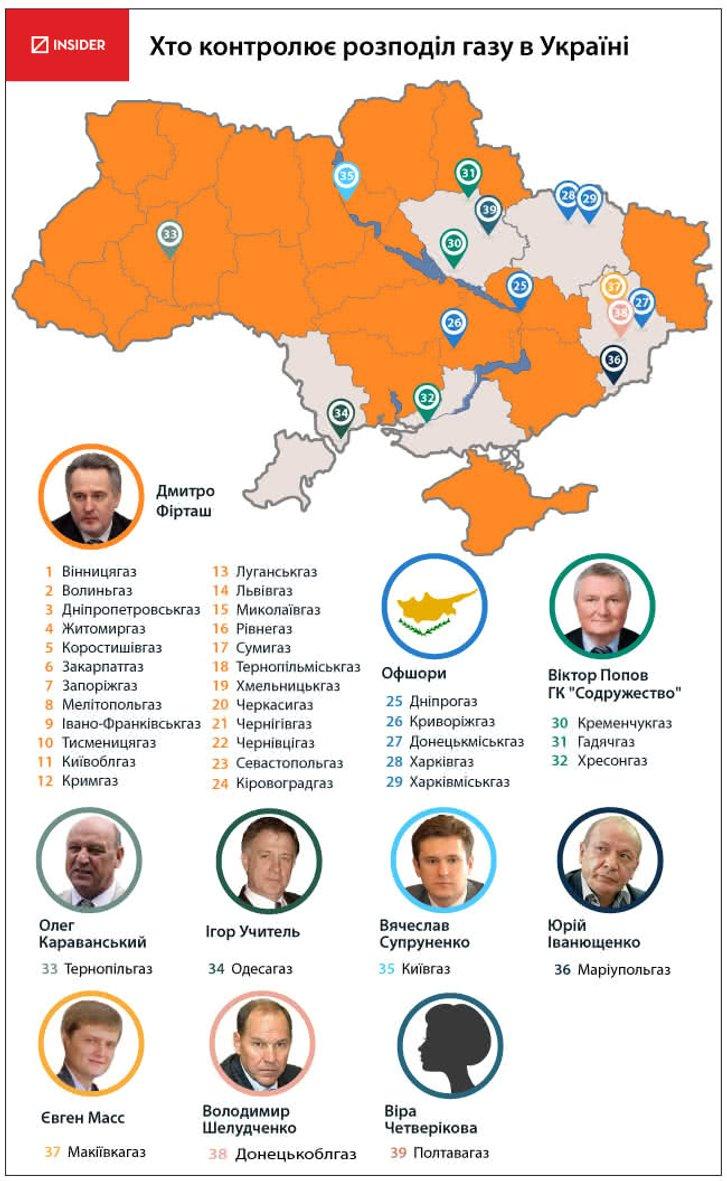 Хто контролює розподіл газу в Україні ? (станом на 2013 рік)