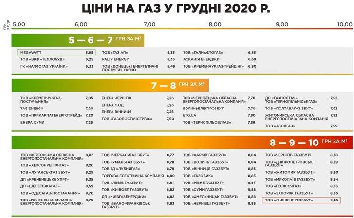 Ціни на газ у грудні 2020 року