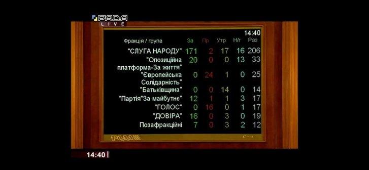Результати голосування за призначення Сергія Шкарлета міністром освіти