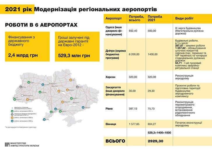 Полтавському аеропорту ще рік не бачити держфінансування_1