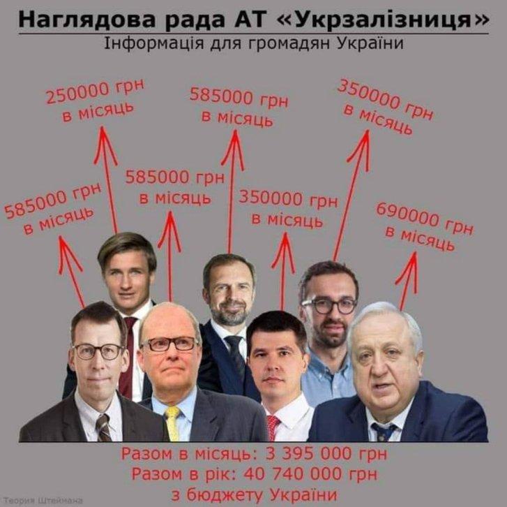 Громадян цікавить, чому у керівництва «Укрзалізниці» надвисокі зарплати_1