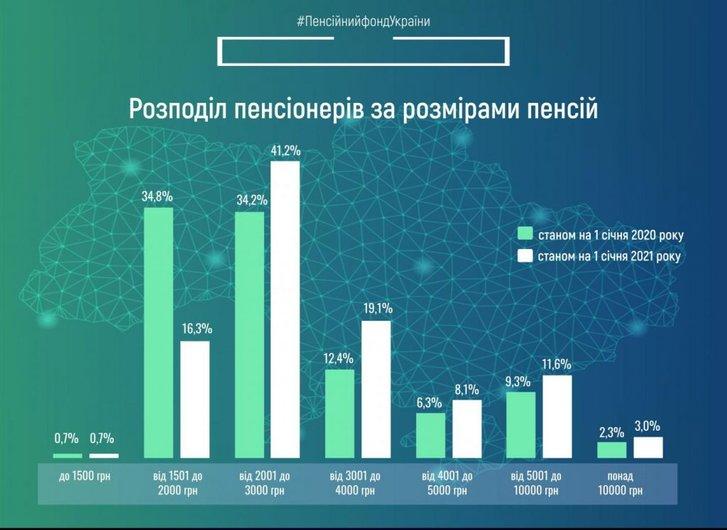 Розподіл пенсіонерів за розмірами пенсій станом на 01.01.2021 у порівнянні до 01.01.2020