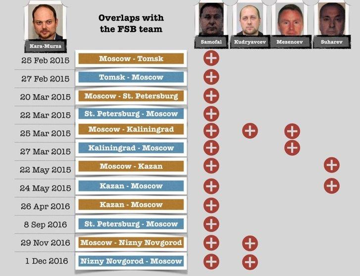 Отруювачі з ФСБ РФ постійно стежили за В. Кара-Мурзою