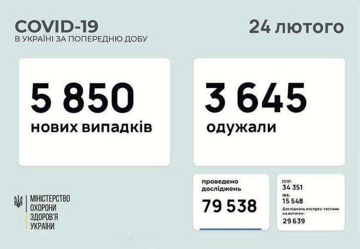 COVID-19 інфікує щоразу більше українців: дані МОЗ_1