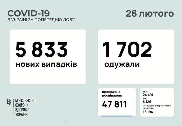 Covid-19 в Україні: яка ситуація за минулу добу_1