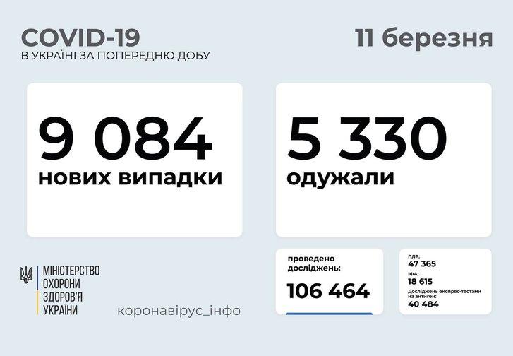 Різкий стрибок кількості хворих коронавірусом на Полтавщині – 358 за добу_1