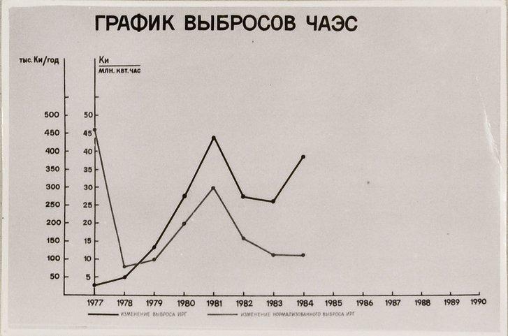 Чорнобильське досьє КГБ_3