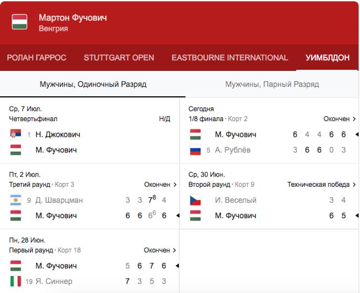 Фучовіч за п'ять сетів обіграв Рубльова та далі зустрінеться з Джоковичем_1