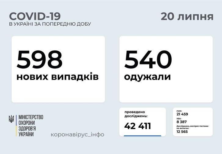 За минулу добу в Україні зареєстровано 508 нових випадки захворювання на Covid-19_1