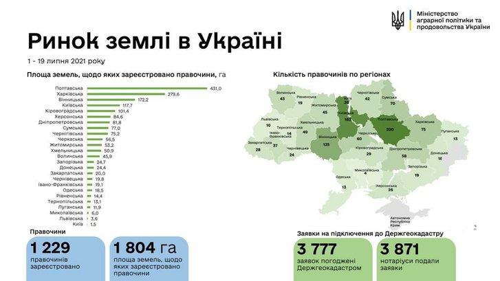 Дерибан землі: багата запасами природного газу Полтавщина лідирує за кількістю угод куплі-продажу_1