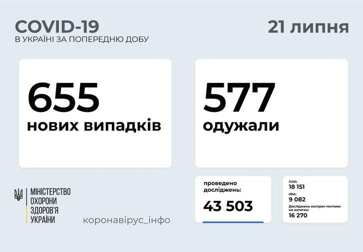 За минулу добу в Україні зареєстровано 655 нових випадки захворювання на Covid-19_1