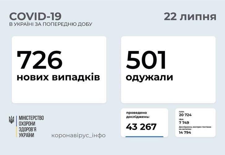 726 нових випадків COVID-19 зафіксовано в Україні_1