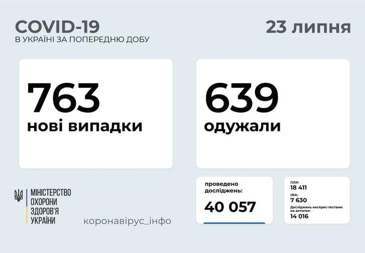763 нових випадків COVID-19 зафіксовано в Україні_1