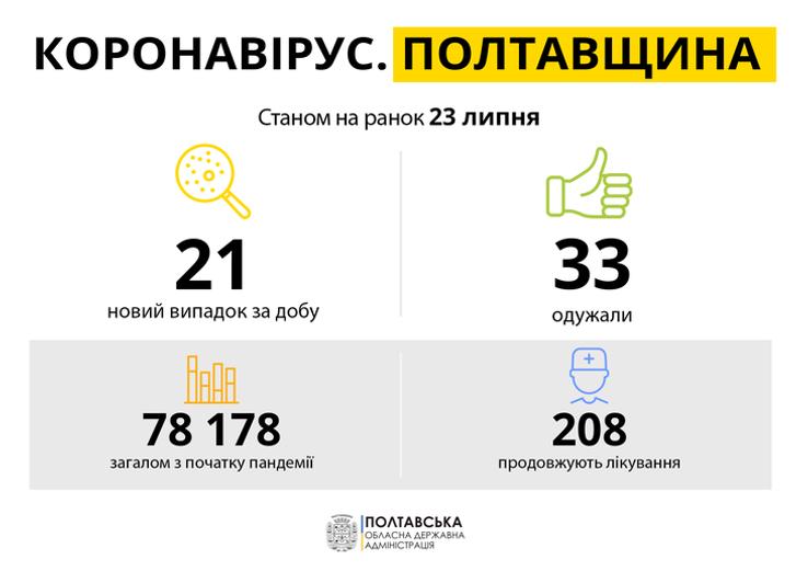 763 нових випадків COVID-19 зафіксовано в Україні_2