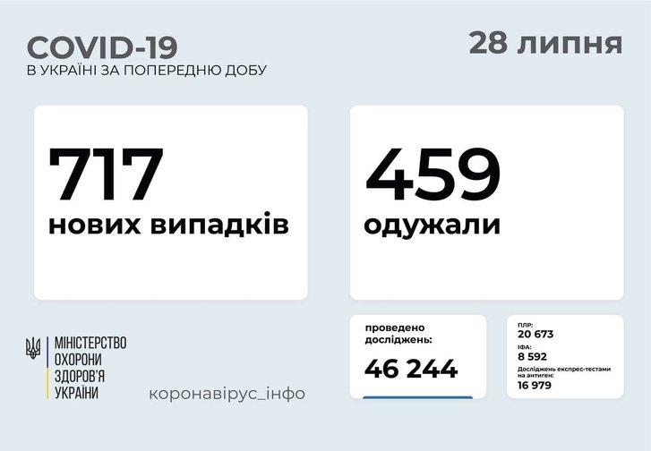 717 нових випадків COVID-19 зафіксовано в Україні_1