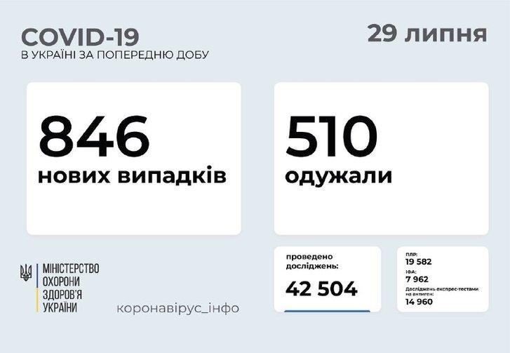 846 нових випадків COVID-19 зафіксовано в Україні_1