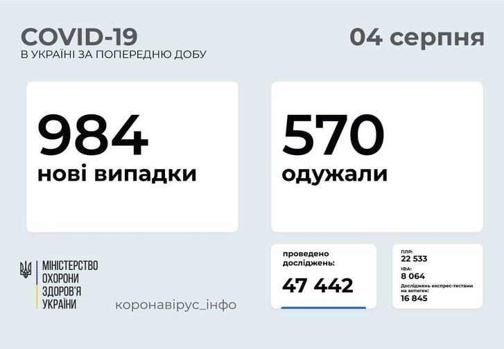 984 нових випадки COVID-19 зафіксовано в Україні_1
