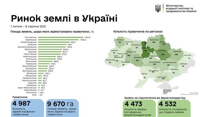 В Україні зареєстровано 4987 земельних угод_1