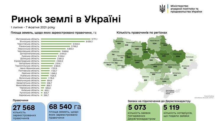 В Україні зареєстрували майже 26 тисяч земельних угод_1