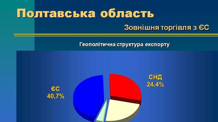 41% експорту товарів Полтавської області відправляють до країн ЄС