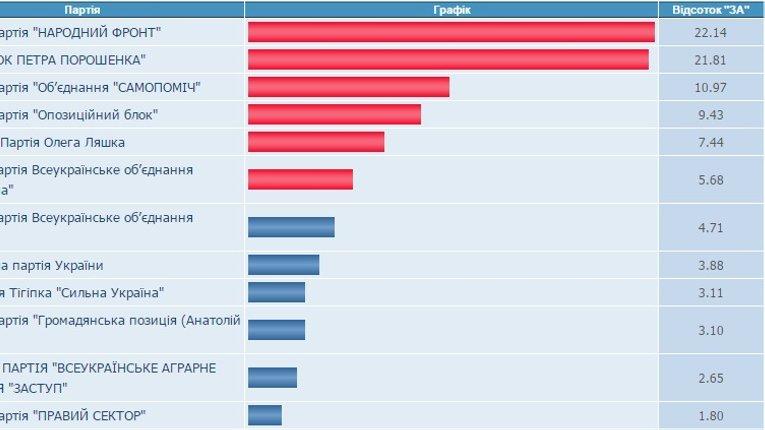 ЦВК остаточно закінчила підрахунок голосів виборців