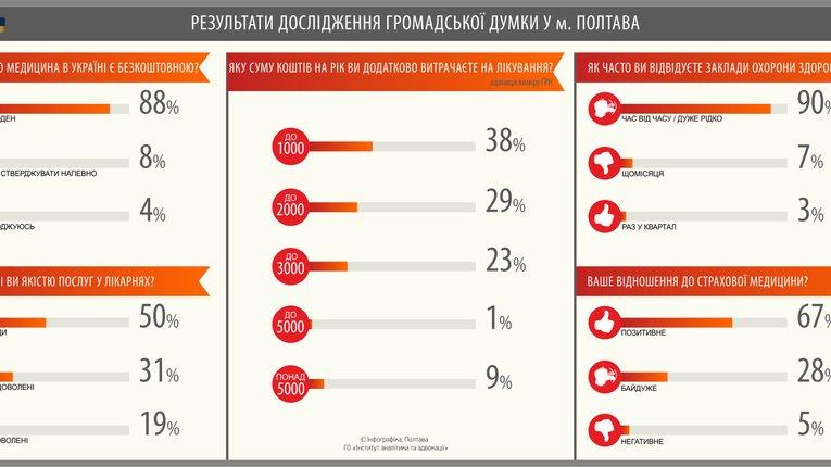 96% полтавців не вважають медицину безкоштовною