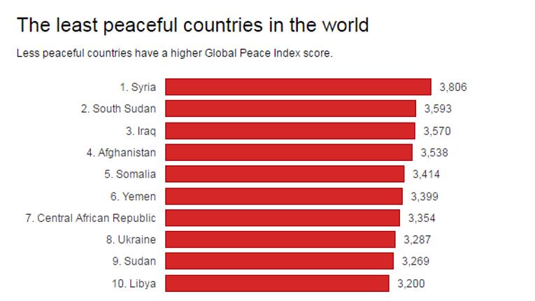 Україна, Сомалі, Сирія, Афганістан та Ірак – найнебезпечніші країни світу