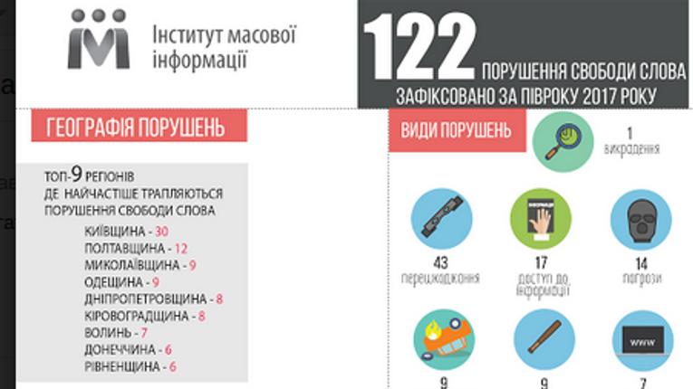 Полтавщина друга за кількістю порушення прав журналістів в Україні