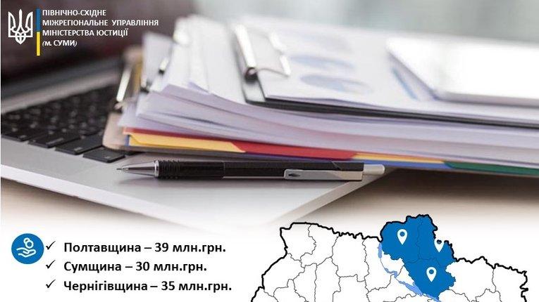 На Полтавщині з боржників стягнули понад 39 млн грн